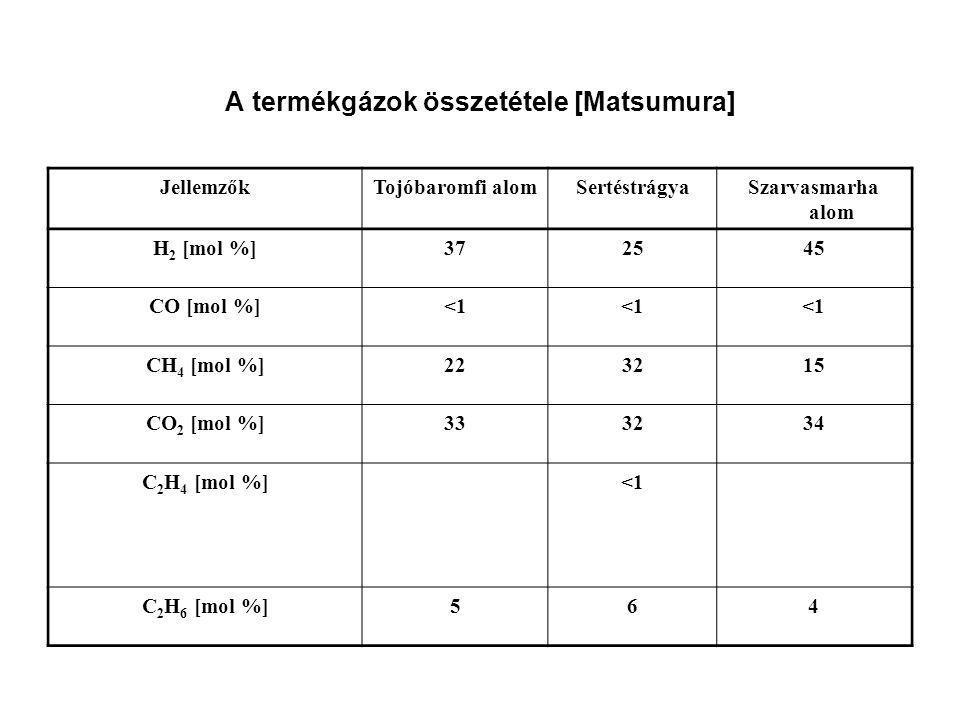 A termékgázok összetétele [Matsumura]